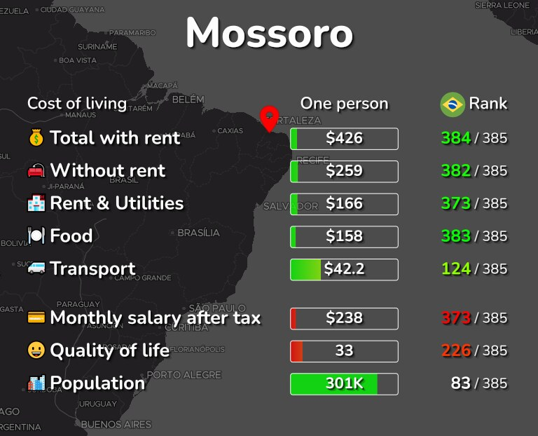 Cost of living in Mossoro infographic