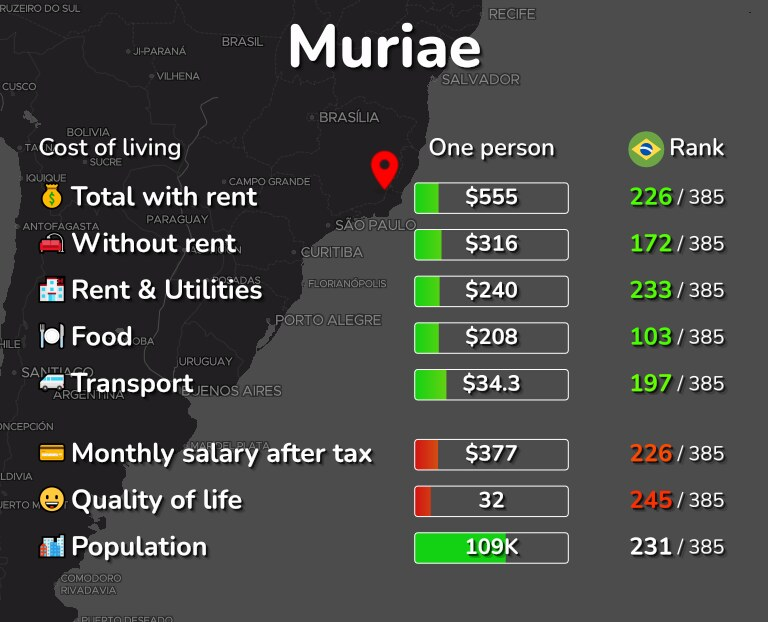 Cost of living in Muriae infographic