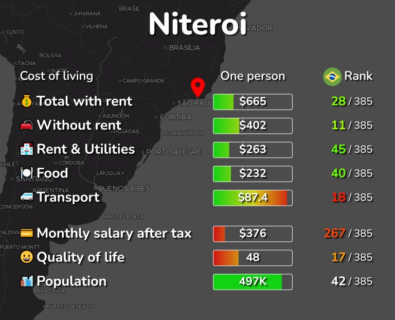 Cost of living in Niteroi infographic