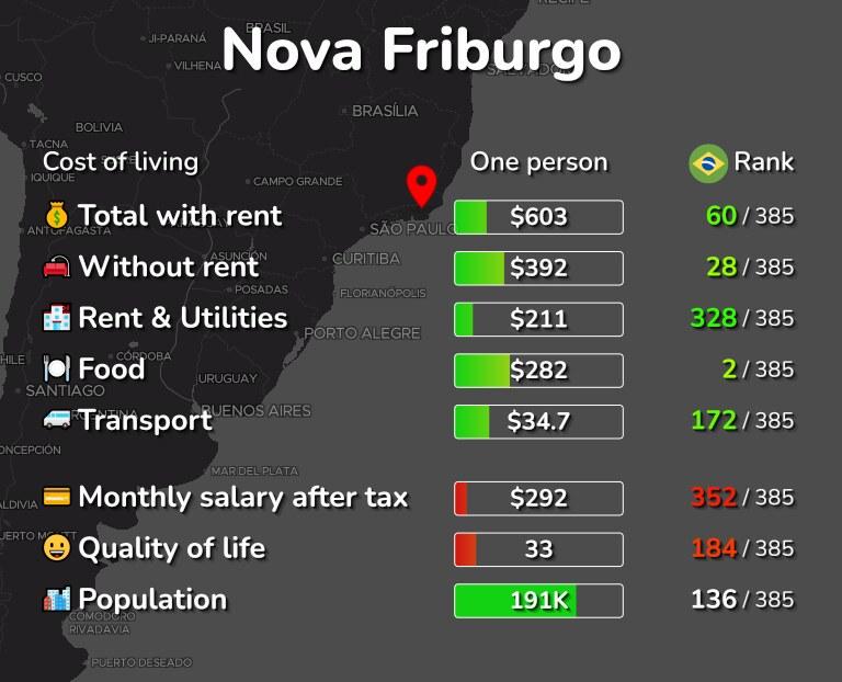 Cost of living in Nova Friburgo infographic