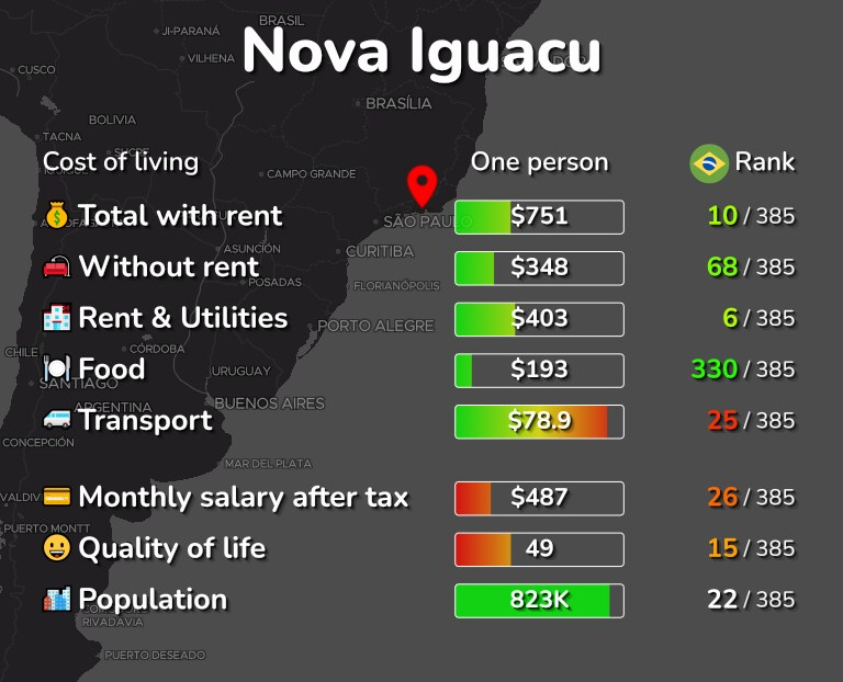 Cost of living in Nova Iguacu infographic