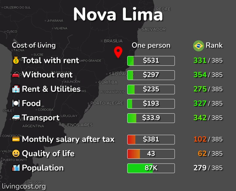 Cost of living in Nova Lima infographic