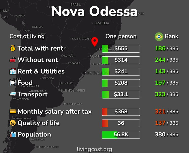 Cost of living in Nova Odessa infographic