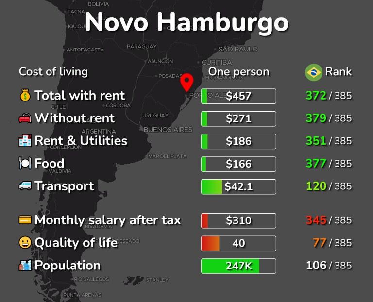 Cost of living in Novo Hamburgo infographic