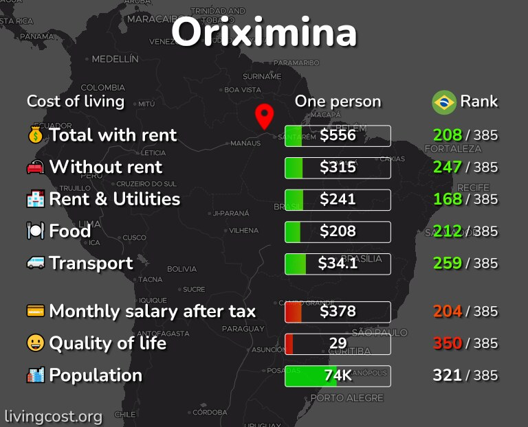 Cost of living in Oriximina infographic
