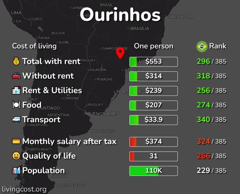 Cost of living in Ourinhos infographic