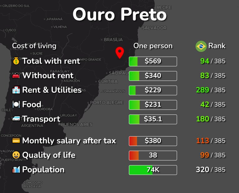 Cost of living in Ouro Preto infographic