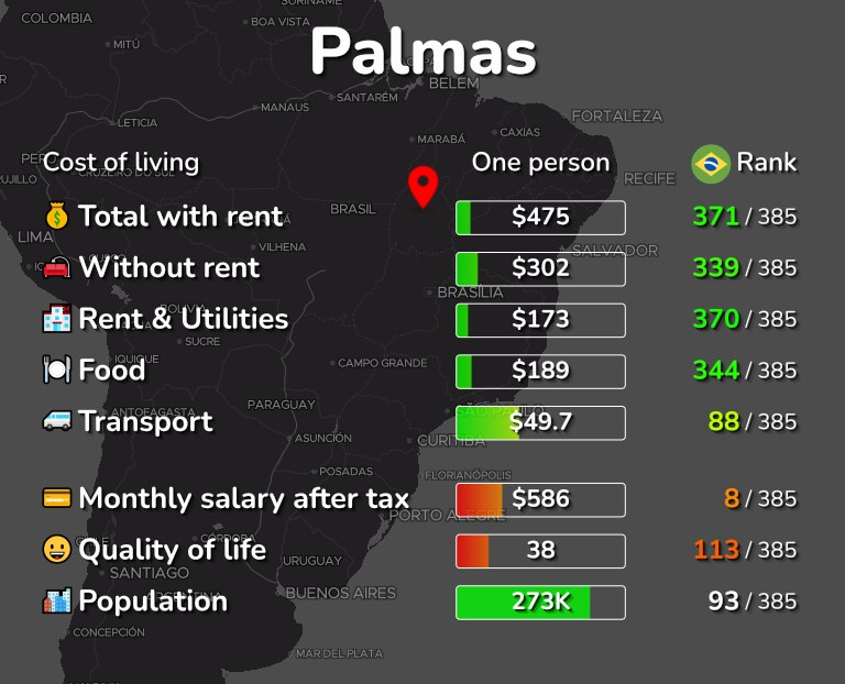 Cost of living in Palmas infographic