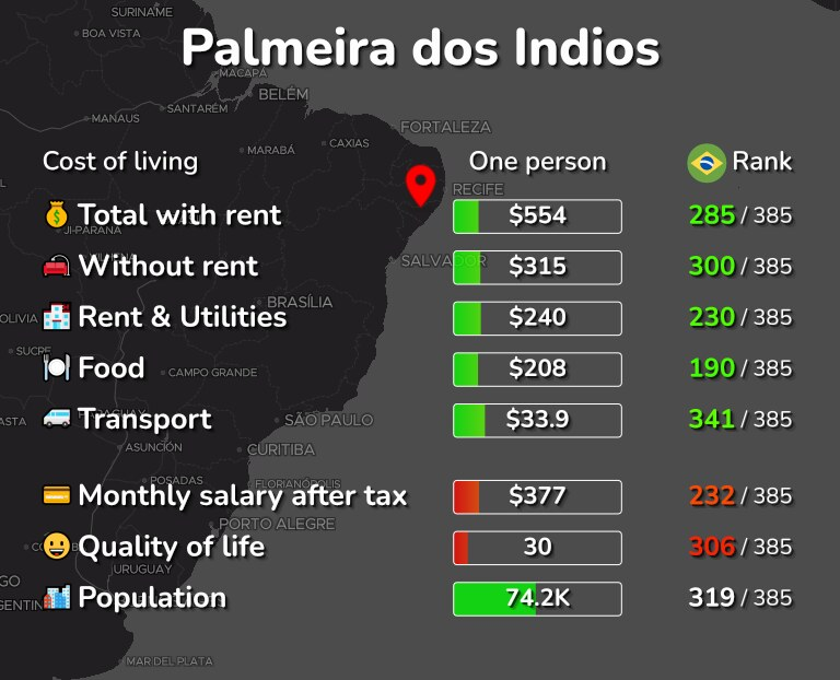 Cost of living in Palmeira dos Indios infographic