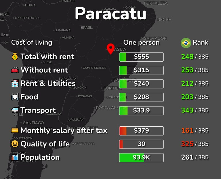 Cost of living in Paracatu infographic