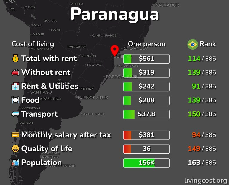 Cost of living in Paranagua infographic