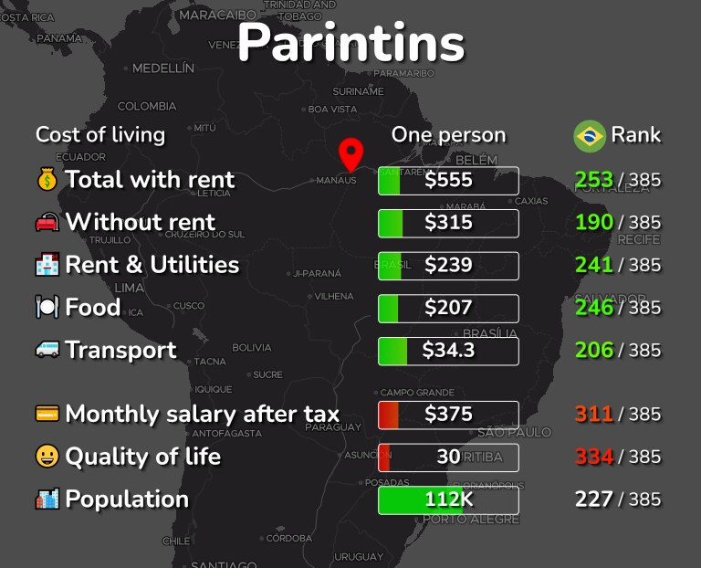 Cost of living in Parintins infographic