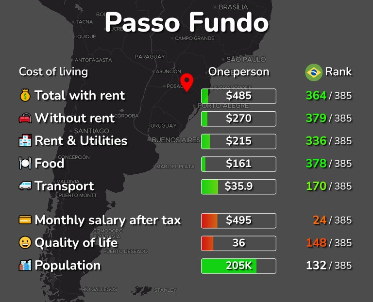 Cost of living in Passo Fundo infographic
