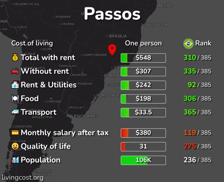 Cost of living in Passos infographic