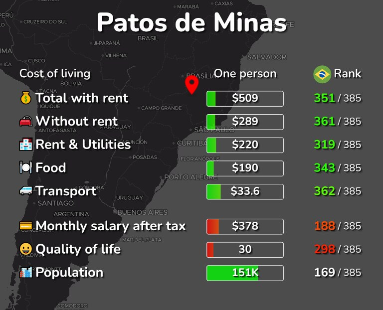 Cost of living in Patos de Minas infographic
