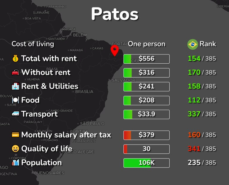 Cost of living in Patos infographic