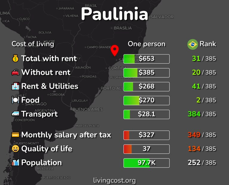 Cost of living in Paulinia infographic