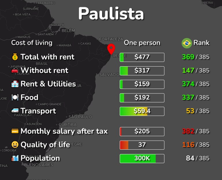 Cost of living in Paulista infographic