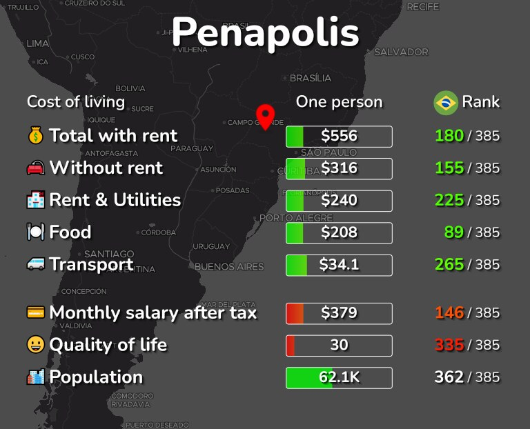 Cost of living in Penapolis infographic
