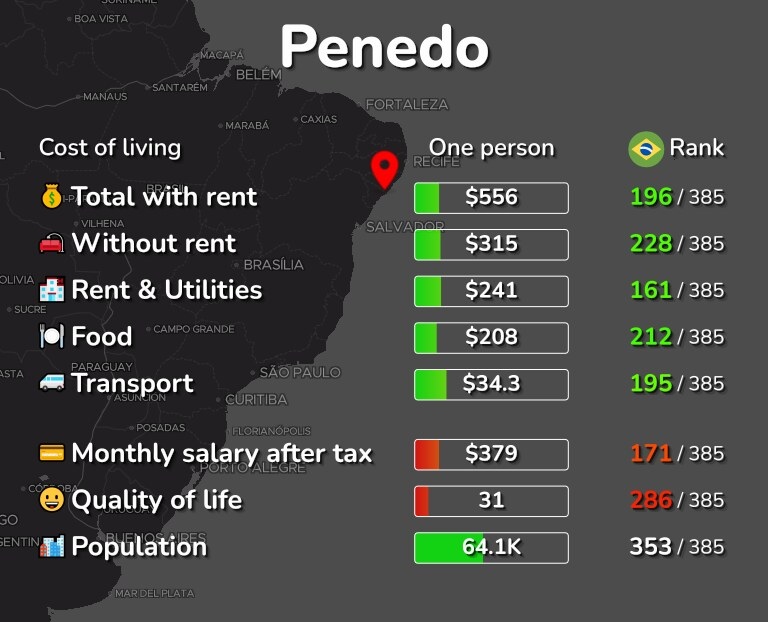 Cost of living in Penedo infographic