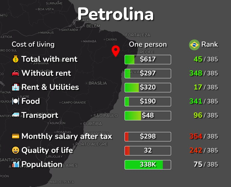Cost of living in Petrolina infographic