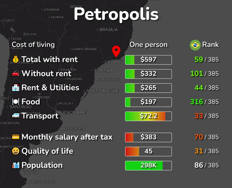 Cost of living in Petropolis infographic
