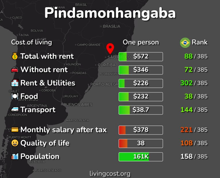 Cost of living in Pindamonhangaba infographic