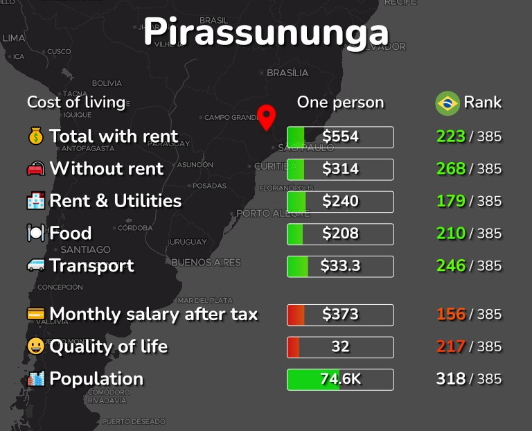 Cost of living in Pirassununga infographic
