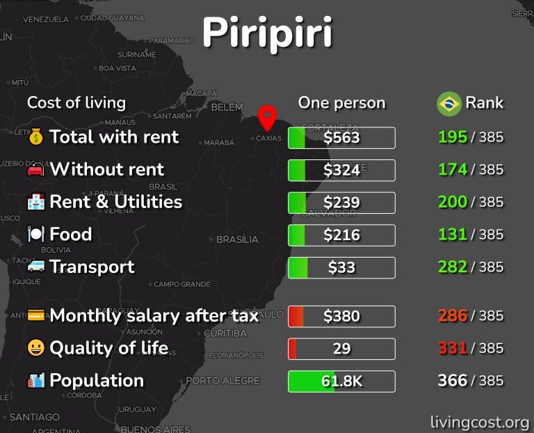 Cost of living in Piripiri infographic