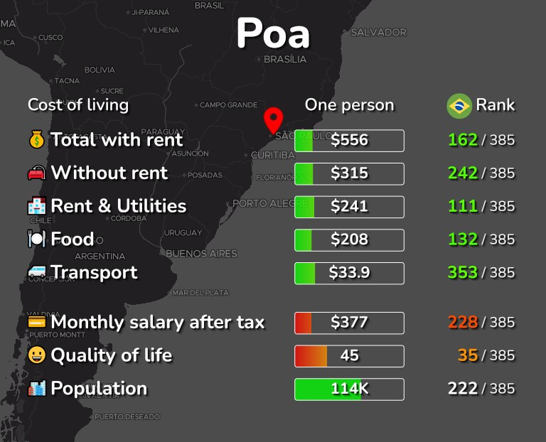 Cost of living in Poa infographic