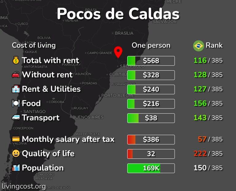 Cost of living in Pocos de Caldas infographic