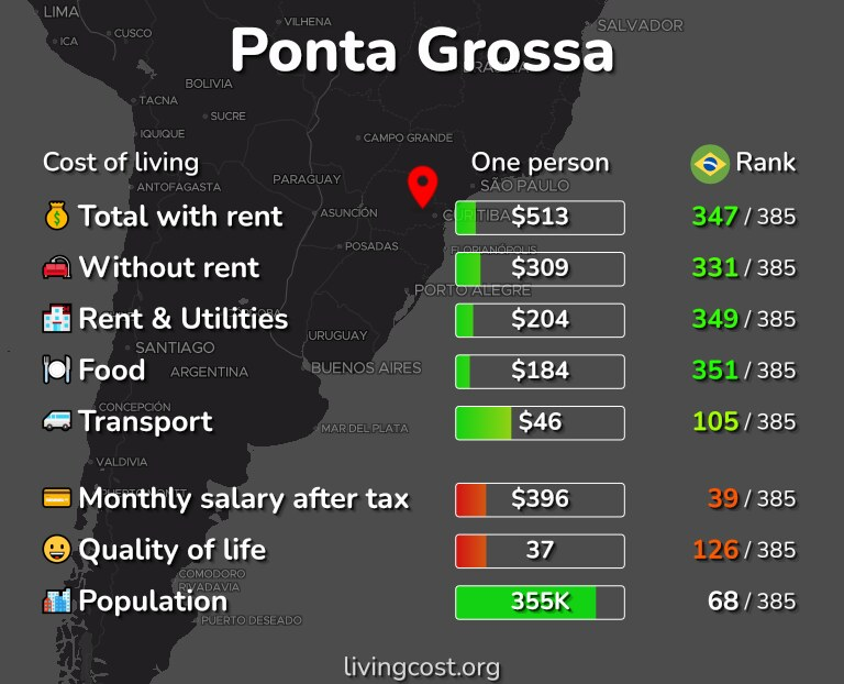 Cost of living in Ponta Grossa infographic