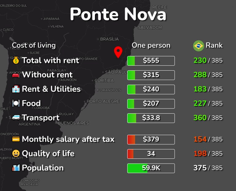 Cost of living in Ponte Nova infographic