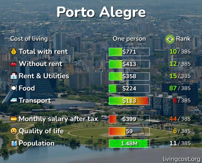 Cost of living in Porto Alegre infographic
