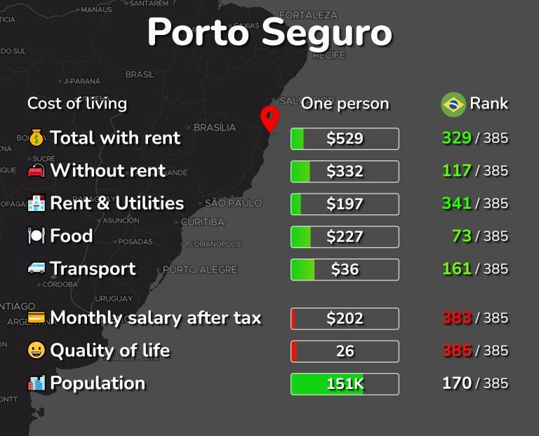 Cost of living in Porto Seguro infographic