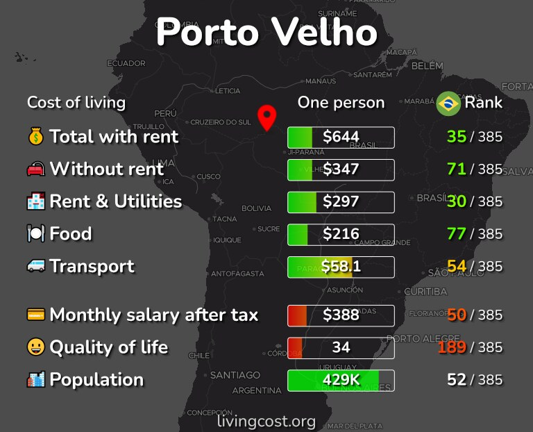 Cost of living in Porto Velho infographic