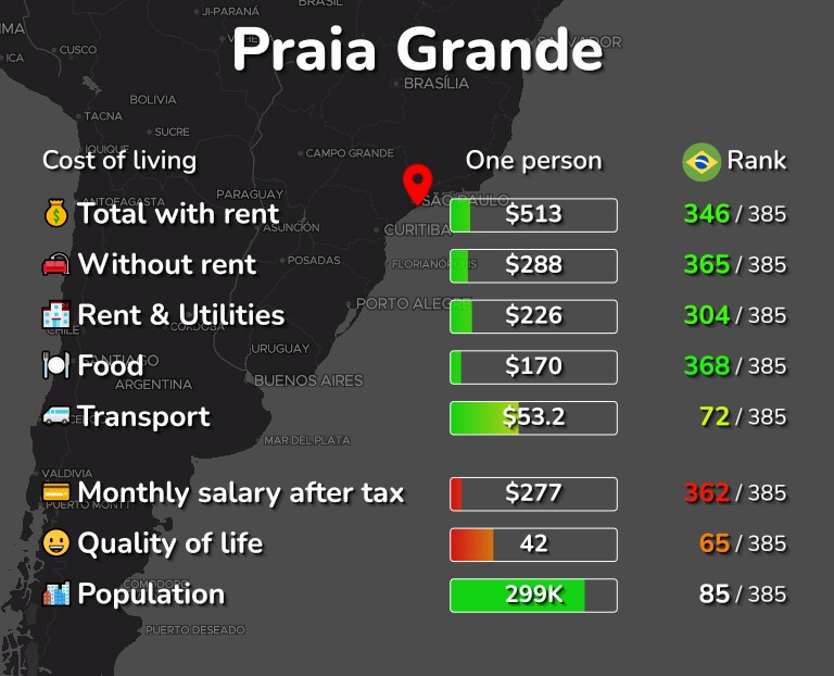 Cost of living in Praia Grande infographic