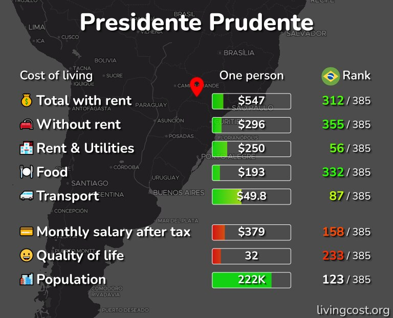 Cost of living in Presidente Prudente infographic