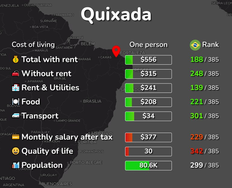 Cost of living in Quixada infographic