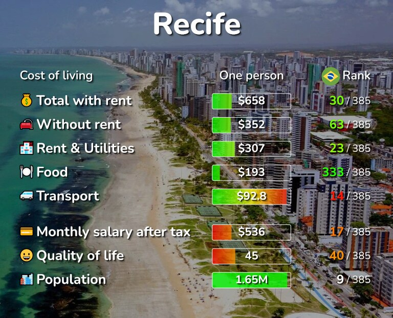 Cost of living in Recife infographic