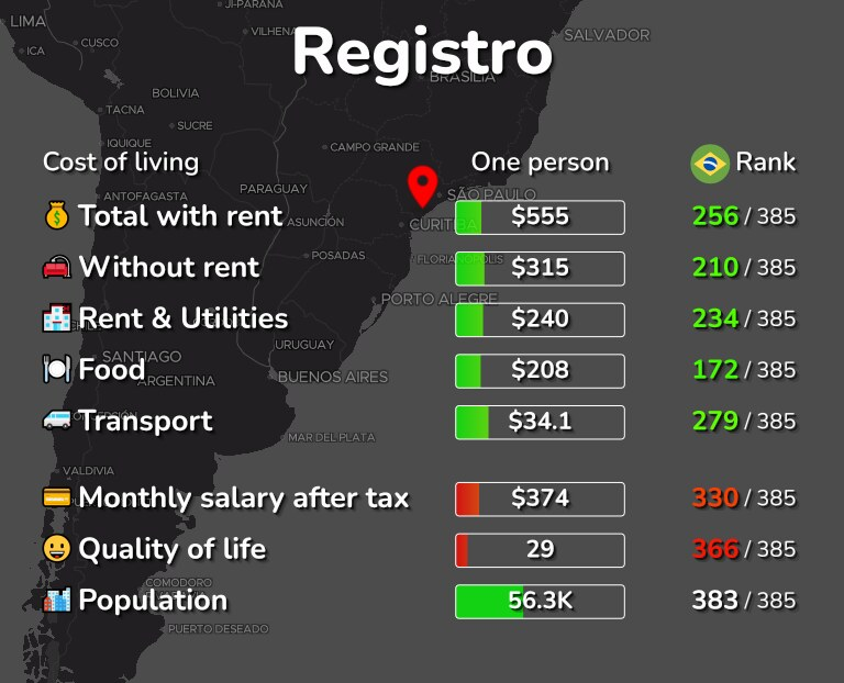Cost of living in Registro infographic