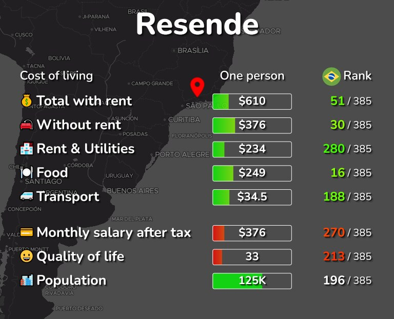 Cost of living in Resende infographic