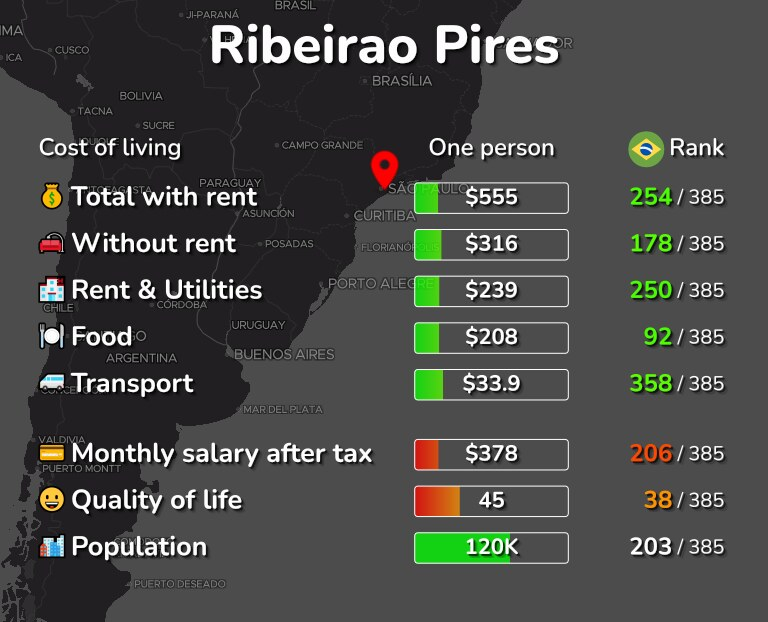 Cost of living in Ribeirao Pires infographic