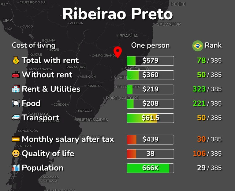 Cost of living in Ribeirao Preto infographic