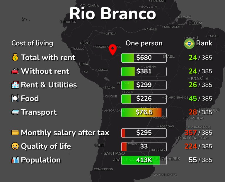 Cost of living in Rio Branco infographic