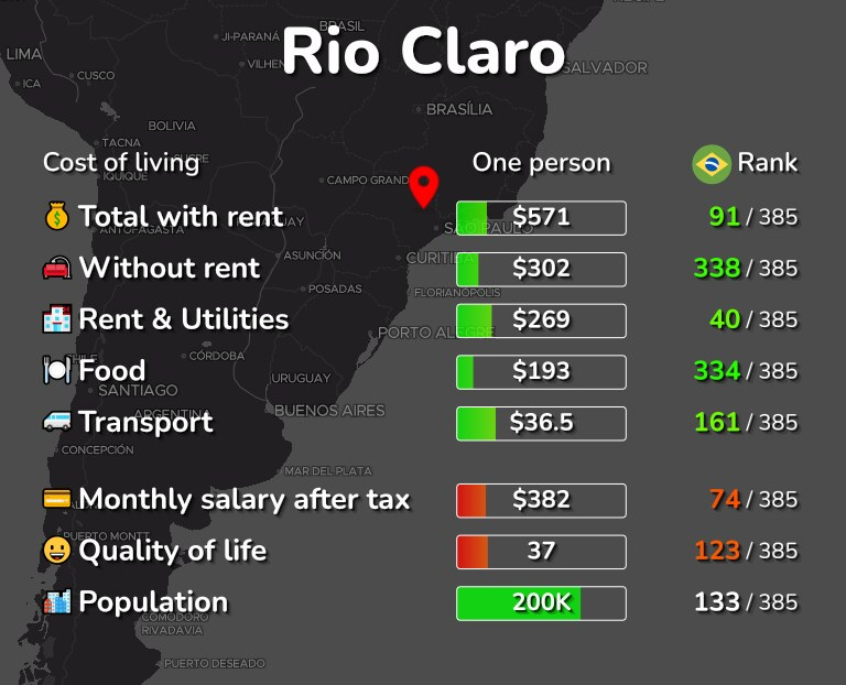 Cost of living in Rio Claro infographic