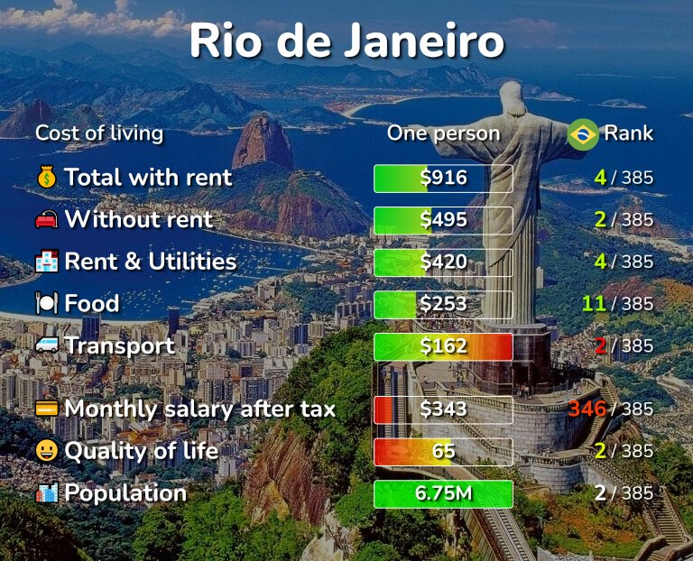 Cost of living in Rio de Janeiro infographic