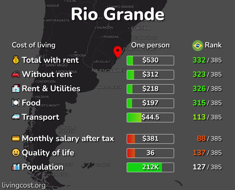 Cost of living in Rio Grande infographic