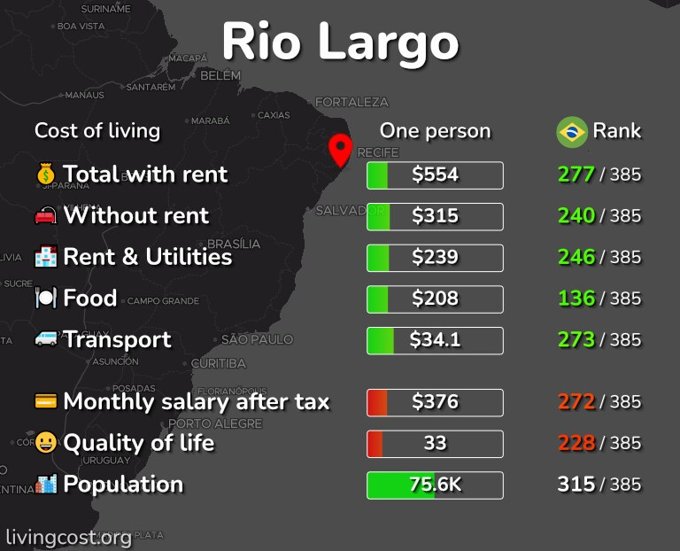 Cost of living in Rio Largo infographic