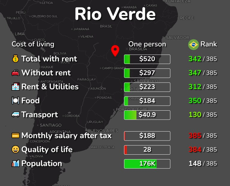 Cost of living in Rio Verde infographic